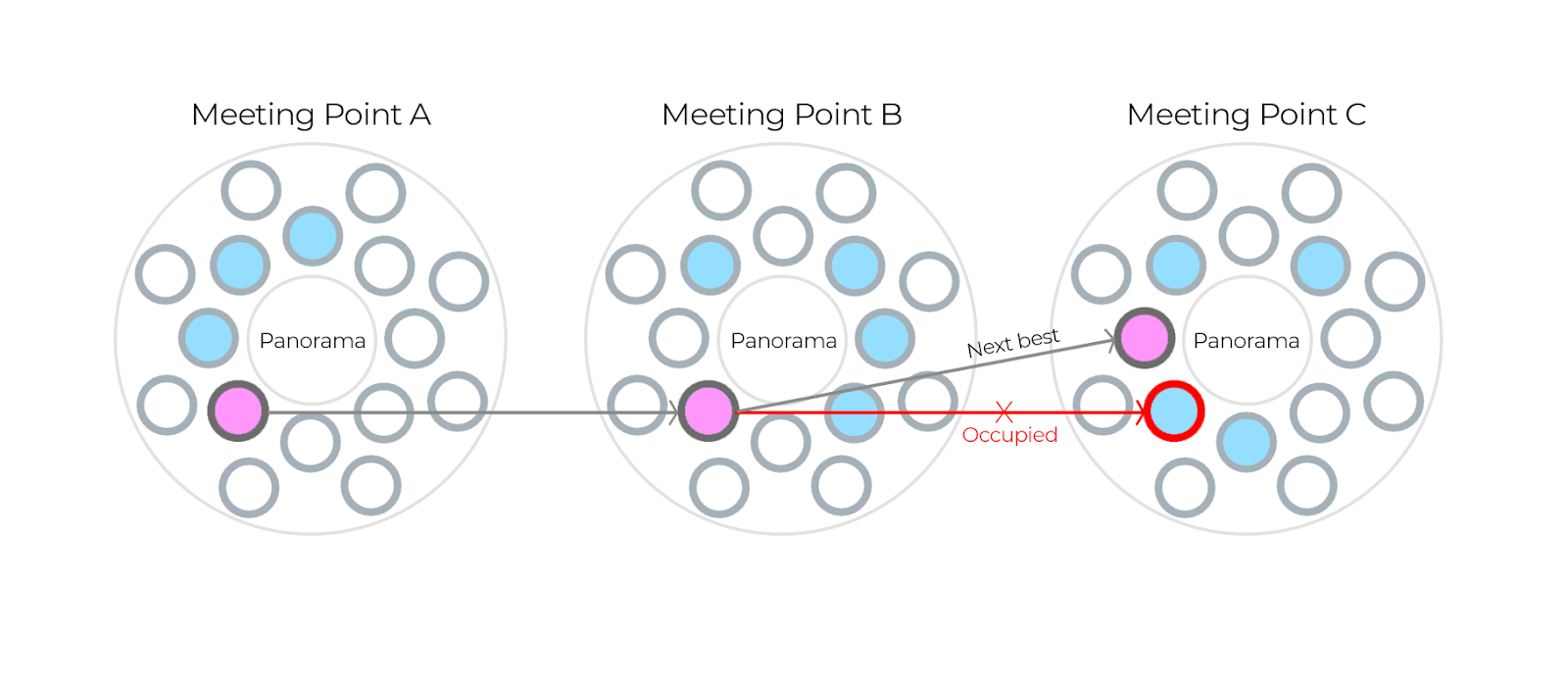 Diagram showing meeting points.