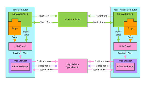 Diagram showing how your computer communicates with your friend's computer when playing Minecraft with the High Fidelity Spatial Audio.