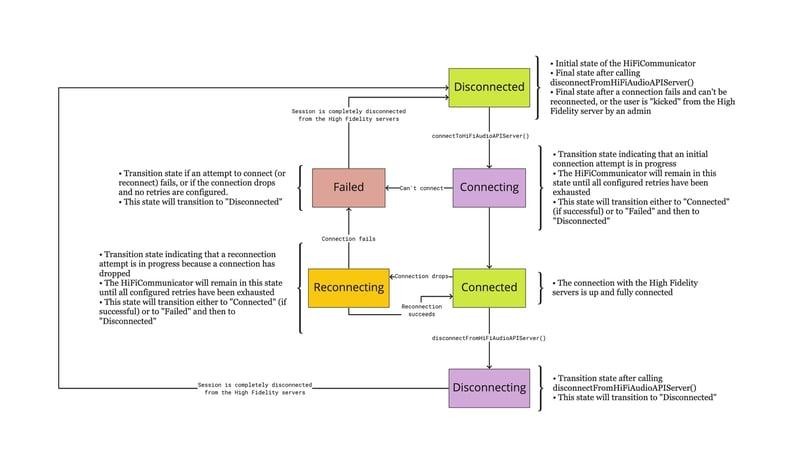 Diagram describing SDK Connection Handling